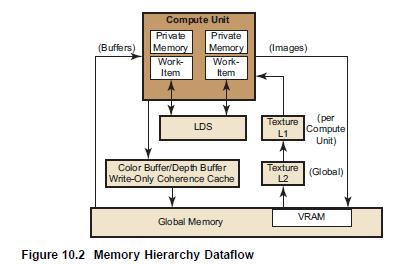 AMD Radeon GPU