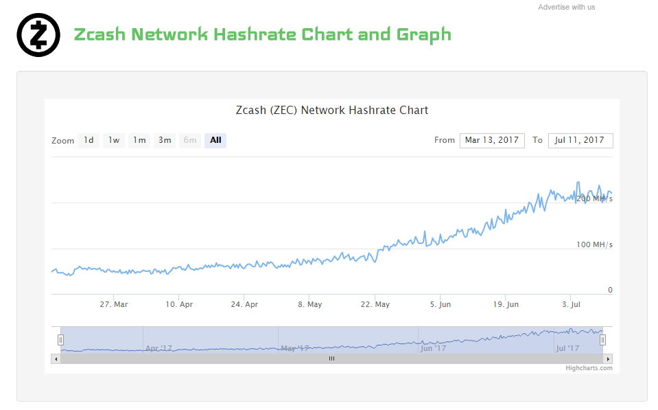 zcash hashrate growth