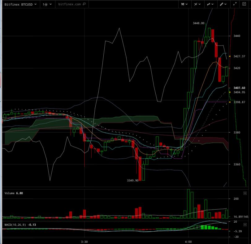 SegWit確定によるビットコイン高騰