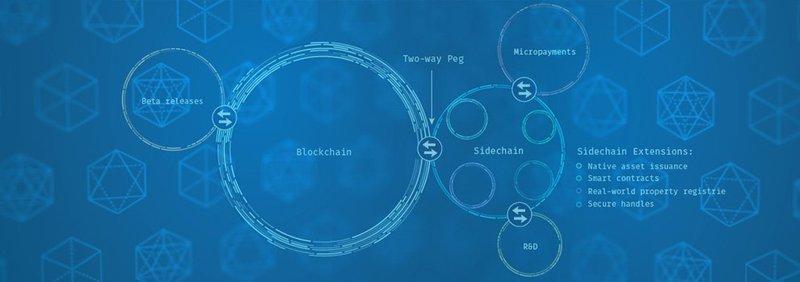 Blockstream サイドチェーン