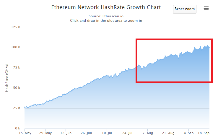 ethereum hashrate