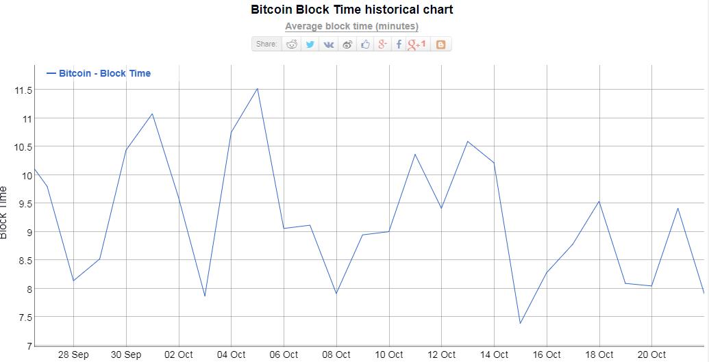 bitcoin Blocktime