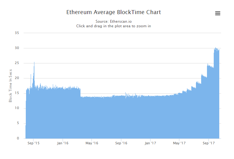 ethereum-blocktime
