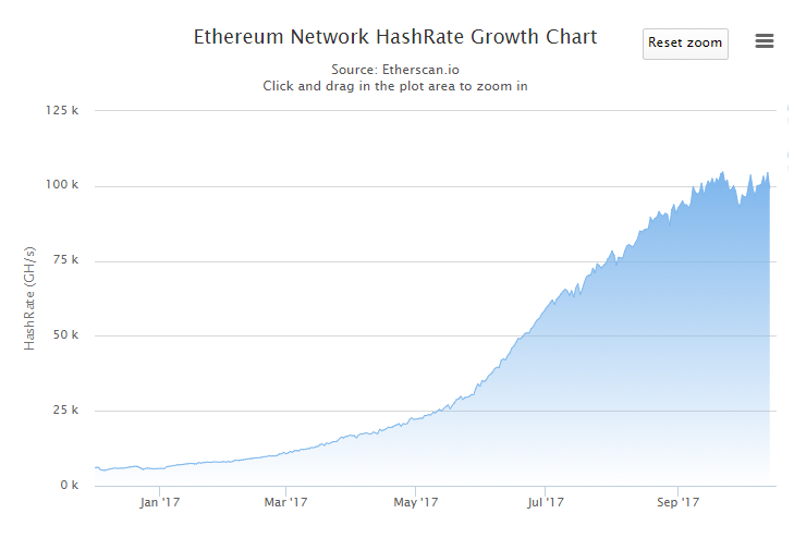 ethereum-hashrate