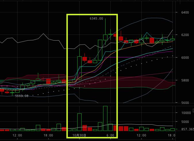Bitfinex USD