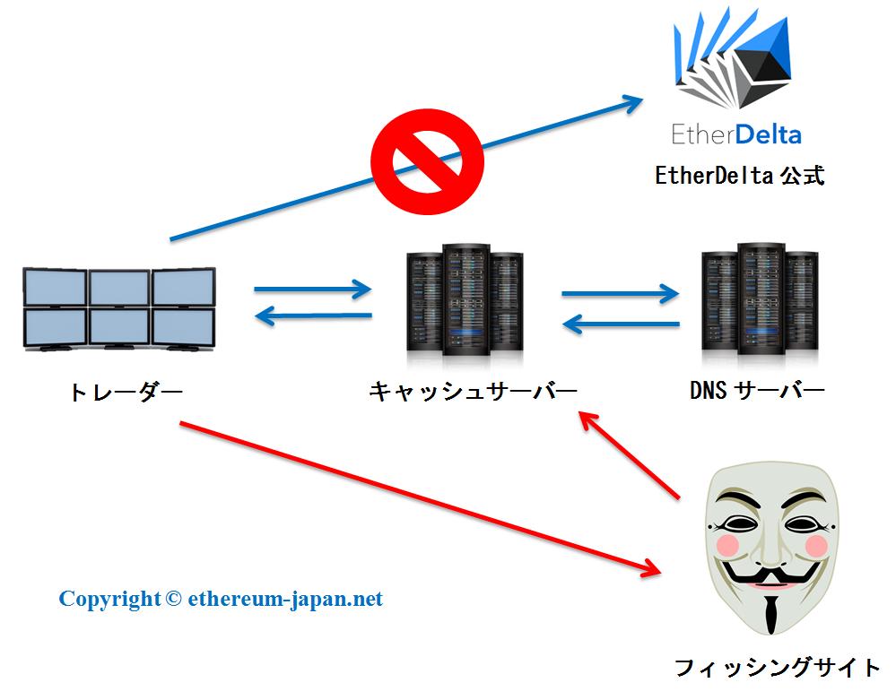 DNS EtherDelta